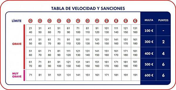 Nueva tabla de velocidades y sanciones desde el 8 de mayo