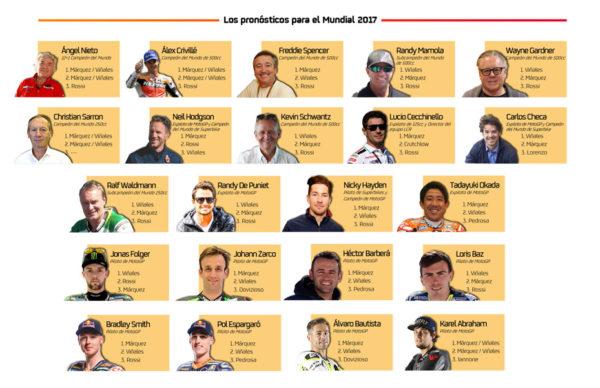 Pronósticos Mundial de MotoGP 2017